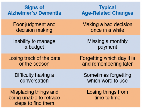 the signs and symptoms of alzheimers disease How can you tell if someone has alzheimer's disease here are symptoms of the memory-robbing disorder.
